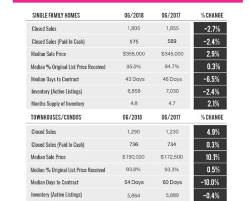 June 2018 Real Estate Market Report - Palm Beach County